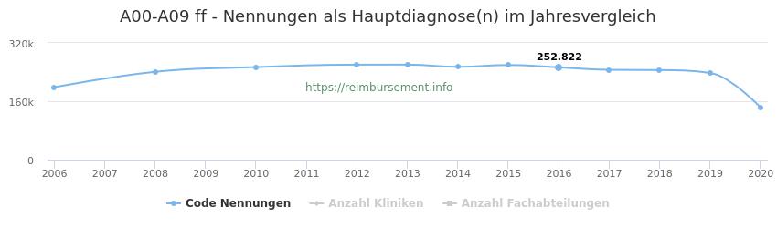 A00-A09 Nennungen in der Hauptdiagnose und Anzahl der einsetzenden Kliniken, Fachabteilungen pro Jahr
