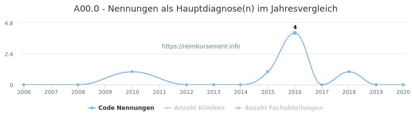 A00.0 Nennungen in der Hauptdiagnose und Anzahl der einsetzenden Kliniken, Fachabteilungen pro Jahr