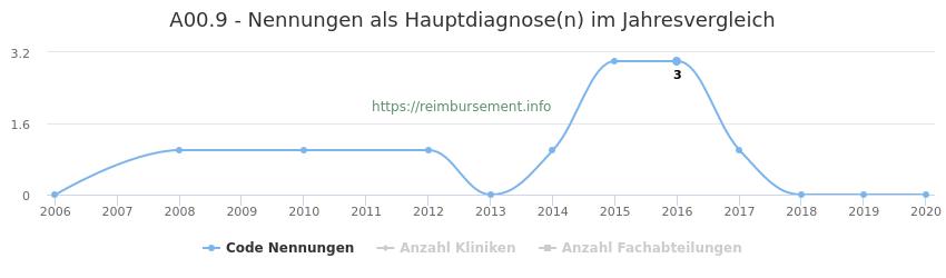 A00.9 Nennungen in der Hauptdiagnose und Anzahl der einsetzenden Kliniken, Fachabteilungen pro Jahr