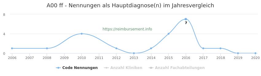 A00 Nennungen in der Hauptdiagnose und Anzahl der einsetzenden Kliniken, Fachabteilungen pro Jahr