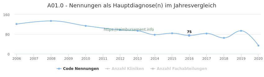 A01.0 Nennungen in der Hauptdiagnose und Anzahl der einsetzenden Kliniken, Fachabteilungen pro Jahr