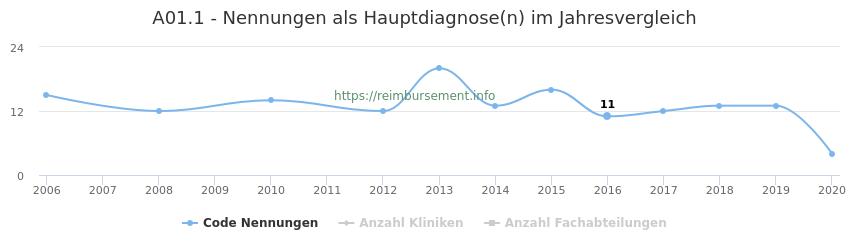 A01.1 Nennungen in der Hauptdiagnose und Anzahl der einsetzenden Kliniken, Fachabteilungen pro Jahr