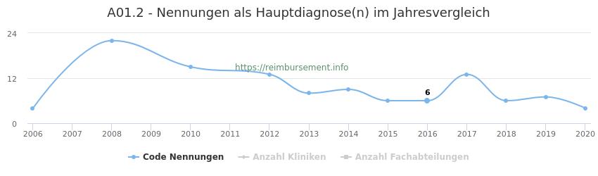 A01.2 Nennungen in der Hauptdiagnose und Anzahl der einsetzenden Kliniken, Fachabteilungen pro Jahr
