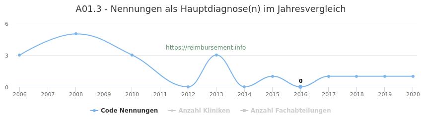 A01.3 Nennungen in der Hauptdiagnose und Anzahl der einsetzenden Kliniken, Fachabteilungen pro Jahr