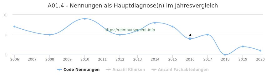 A01.4 Nennungen in der Hauptdiagnose und Anzahl der einsetzenden Kliniken, Fachabteilungen pro Jahr