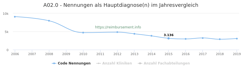 A02.0 Nennungen in der Hauptdiagnose und Anzahl der einsetzenden Kliniken, Fachabteilungen pro Jahr