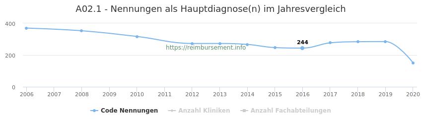 A02.1 Nennungen in der Hauptdiagnose und Anzahl der einsetzenden Kliniken, Fachabteilungen pro Jahr