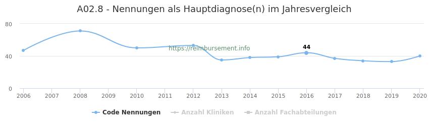 A02.8 Nennungen in der Hauptdiagnose und Anzahl der einsetzenden Kliniken, Fachabteilungen pro Jahr