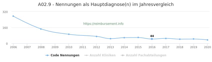 A02.9 Nennungen in der Hauptdiagnose und Anzahl der einsetzenden Kliniken, Fachabteilungen pro Jahr