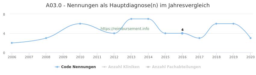 A03.0 Nennungen in der Hauptdiagnose und Anzahl der einsetzenden Kliniken, Fachabteilungen pro Jahr