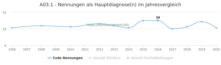 A03.1 Nennungen in der Hauptdiagnose und Anzahl der einsetzenden Kliniken, Fachabteilungen pro Jahr