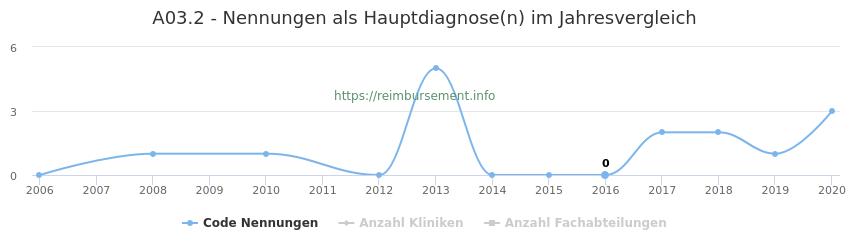 A03.2 Nennungen in der Hauptdiagnose und Anzahl der einsetzenden Kliniken, Fachabteilungen pro Jahr