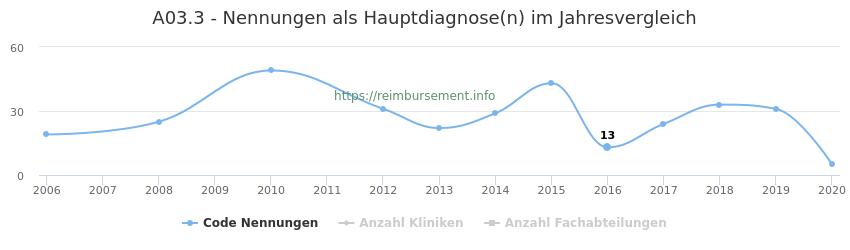 A03.3 Nennungen in der Hauptdiagnose und Anzahl der einsetzenden Kliniken, Fachabteilungen pro Jahr
