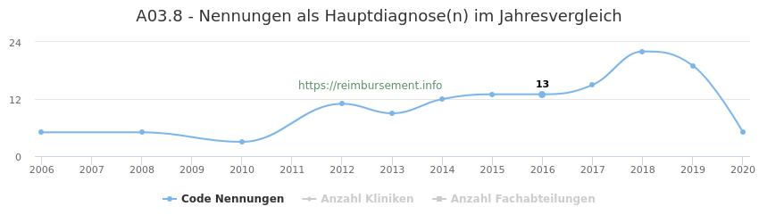 A03.8 Nennungen in der Hauptdiagnose und Anzahl der einsetzenden Kliniken, Fachabteilungen pro Jahr