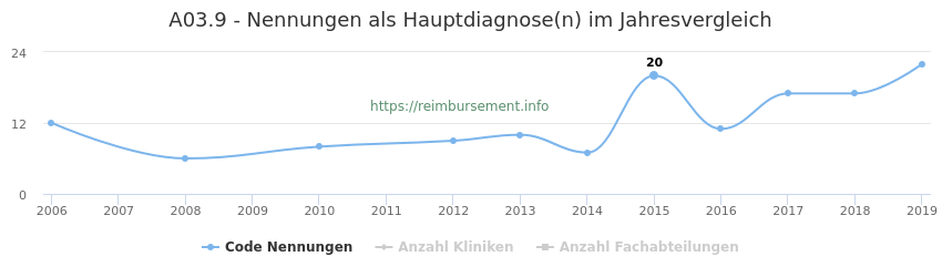 A03.9 Nennungen in der Hauptdiagnose und Anzahl der einsetzenden Kliniken, Fachabteilungen pro Jahr