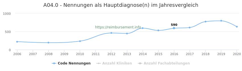 A04.0 Nennungen in der Hauptdiagnose und Anzahl der einsetzenden Kliniken, Fachabteilungen pro Jahr