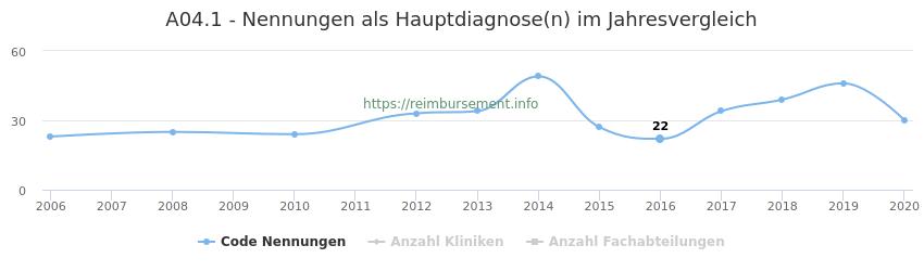 A04.1 Nennungen in der Hauptdiagnose und Anzahl der einsetzenden Kliniken, Fachabteilungen pro Jahr