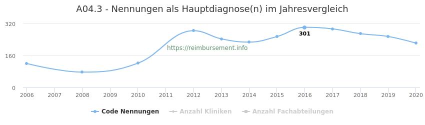 A04.3 Nennungen in der Hauptdiagnose und Anzahl der einsetzenden Kliniken, Fachabteilungen pro Jahr