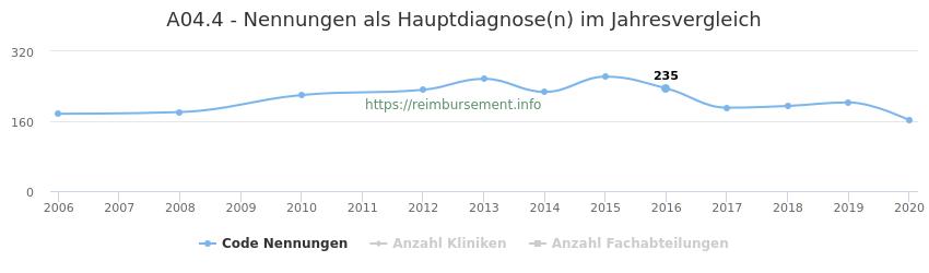 A04.4 Nennungen in der Hauptdiagnose und Anzahl der einsetzenden Kliniken, Fachabteilungen pro Jahr