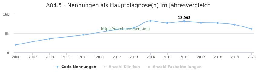 A04.5 Nennungen in der Hauptdiagnose und Anzahl der einsetzenden Kliniken, Fachabteilungen pro Jahr
