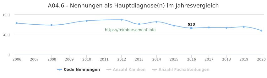 A04.6 Nennungen in der Hauptdiagnose und Anzahl der einsetzenden Kliniken, Fachabteilungen pro Jahr