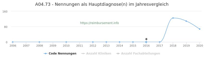 A04.73 Nennungen in der Hauptdiagnose und Anzahl der einsetzenden Kliniken, Fachabteilungen pro Jahr