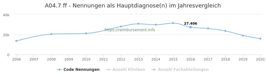 A04.7 Nennungen in der Hauptdiagnose und Anzahl der einsetzenden Kliniken, Fachabteilungen pro Jahr