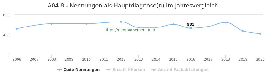 A04.8 Nennungen in der Hauptdiagnose und Anzahl der einsetzenden Kliniken, Fachabteilungen pro Jahr