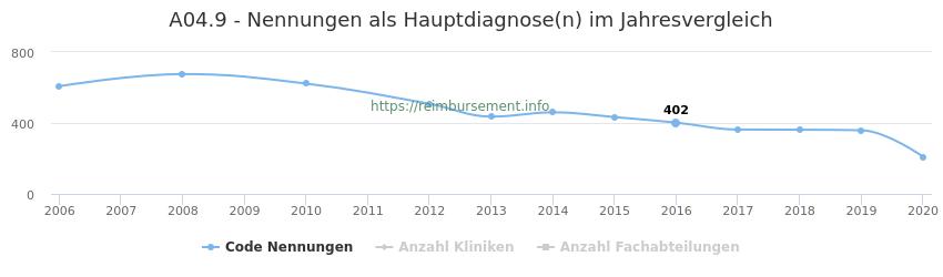A04.9 Nennungen in der Hauptdiagnose und Anzahl der einsetzenden Kliniken, Fachabteilungen pro Jahr