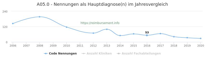A05.0 Nennungen in der Hauptdiagnose und Anzahl der einsetzenden Kliniken, Fachabteilungen pro Jahr
