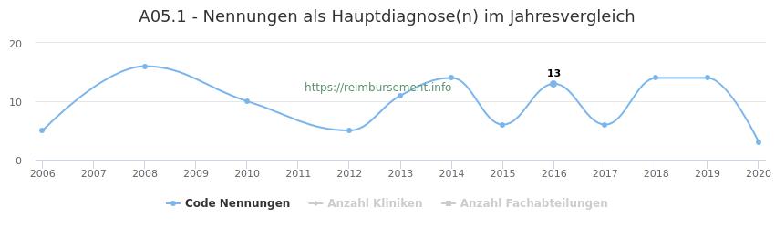 A05.1 Nennungen in der Hauptdiagnose und Anzahl der einsetzenden Kliniken, Fachabteilungen pro Jahr