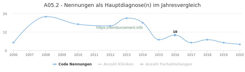 A05.2 Nennungen in der Hauptdiagnose und Anzahl der einsetzenden Kliniken, Fachabteilungen pro Jahr