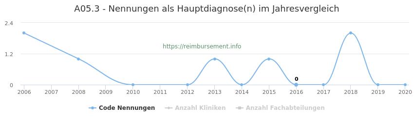 A05.3 Nennungen in der Hauptdiagnose und Anzahl der einsetzenden Kliniken, Fachabteilungen pro Jahr