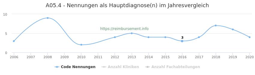 A05.4 Nennungen in der Hauptdiagnose und Anzahl der einsetzenden Kliniken, Fachabteilungen pro Jahr