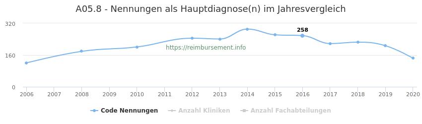A05.8 Nennungen in der Hauptdiagnose und Anzahl der einsetzenden Kliniken, Fachabteilungen pro Jahr