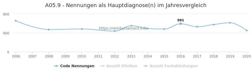 A05.9 Nennungen in der Hauptdiagnose und Anzahl der einsetzenden Kliniken, Fachabteilungen pro Jahr