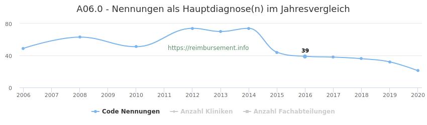 A06.0 Nennungen in der Hauptdiagnose und Anzahl der einsetzenden Kliniken, Fachabteilungen pro Jahr