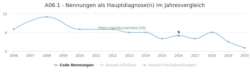 A06.1 Nennungen in der Hauptdiagnose und Anzahl der einsetzenden Kliniken, Fachabteilungen pro Jahr