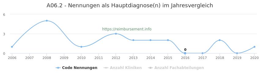 A06.2 Nennungen in der Hauptdiagnose und Anzahl der einsetzenden Kliniken, Fachabteilungen pro Jahr