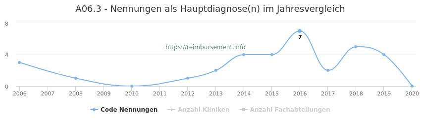 A06.3 Nennungen in der Hauptdiagnose und Anzahl der einsetzenden Kliniken, Fachabteilungen pro Jahr
