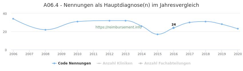 A06.4 Nennungen in der Hauptdiagnose und Anzahl der einsetzenden Kliniken, Fachabteilungen pro Jahr