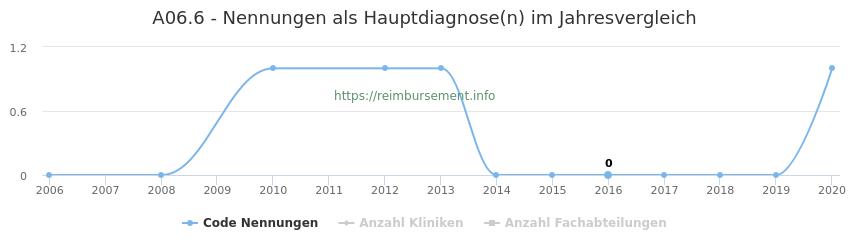 A06.6 Nennungen in der Hauptdiagnose und Anzahl der einsetzenden Kliniken, Fachabteilungen pro Jahr