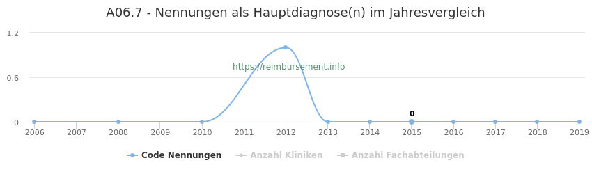 A06.7 Nennungen in der Hauptdiagnose und Anzahl der einsetzenden Kliniken, Fachabteilungen pro Jahr