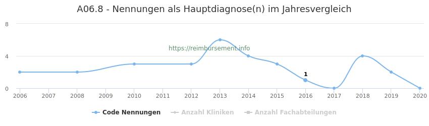 A06.8 Nennungen in der Hauptdiagnose und Anzahl der einsetzenden Kliniken, Fachabteilungen pro Jahr