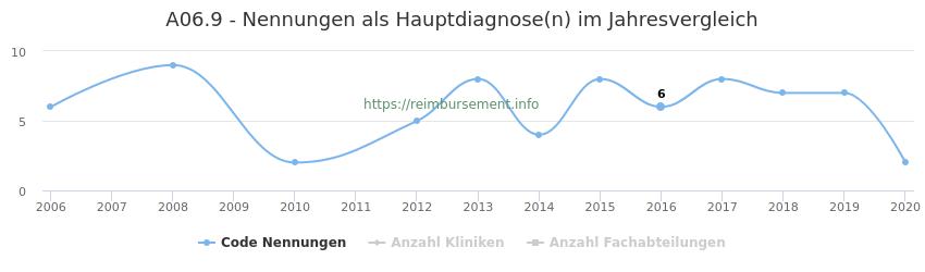 A06.9 Nennungen in der Hauptdiagnose und Anzahl der einsetzenden Kliniken, Fachabteilungen pro Jahr
