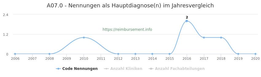 A07.0 Nennungen in der Hauptdiagnose und Anzahl der einsetzenden Kliniken, Fachabteilungen pro Jahr