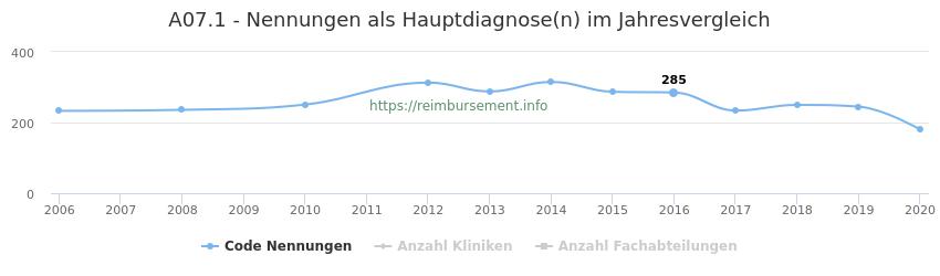 A07.1 Nennungen in der Hauptdiagnose und Anzahl der einsetzenden Kliniken, Fachabteilungen pro Jahr