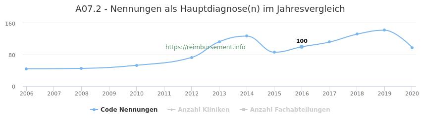 A07.2 Nennungen in der Hauptdiagnose und Anzahl der einsetzenden Kliniken, Fachabteilungen pro Jahr