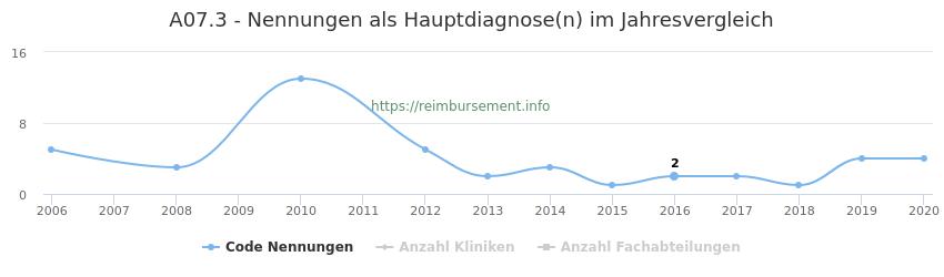 A07.3 Nennungen in der Hauptdiagnose und Anzahl der einsetzenden Kliniken, Fachabteilungen pro Jahr