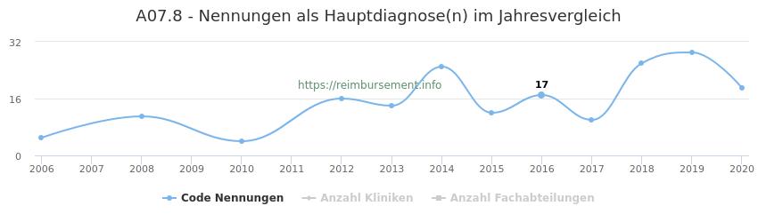 A07.8 Nennungen in der Hauptdiagnose und Anzahl der einsetzenden Kliniken, Fachabteilungen pro Jahr